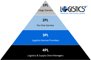 differences between self support logistics and the The key strategy dod has identified to transform weapon system support is performance based logistics (pbl) (see figure 4) the goal for pbl contracts is to provide the us.