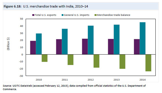 U S  Trade with India Continues to Grow