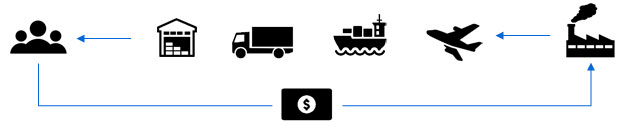 Supply-and-Financial-Chain