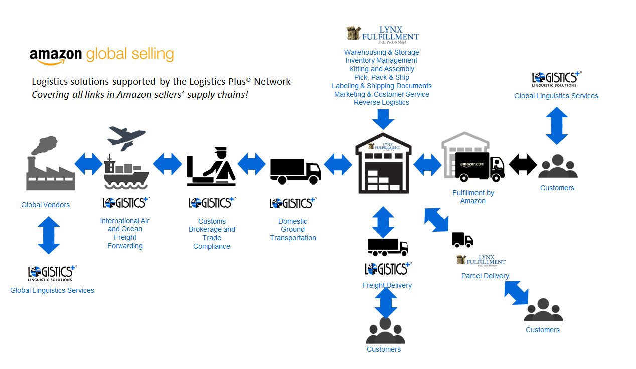 Amazon Global Selling Solutions Provider - Logistics Plus