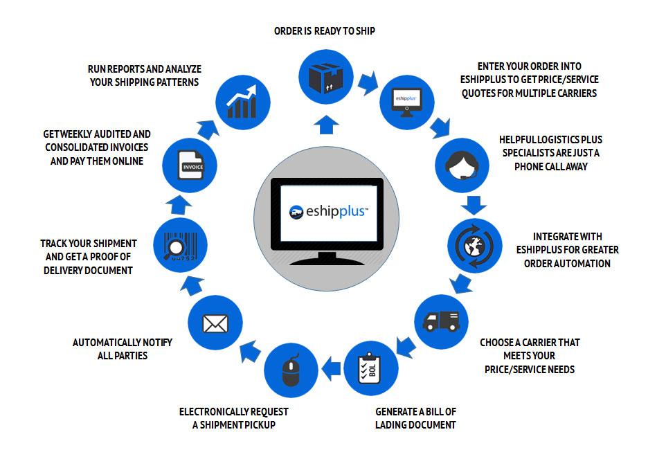 eShipPlus-Process-Flowchart