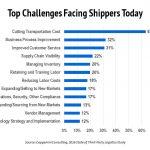 Top-Logistics-Challenges-Fa