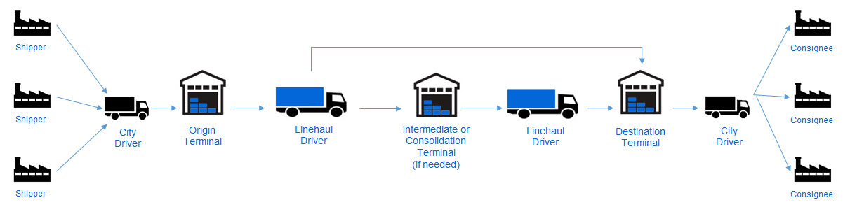 New to LTL Shipping Heres a Quick Primer – Ltl Driver