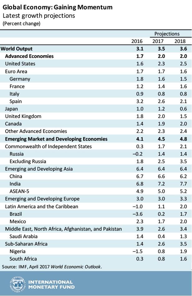 IMF Table April 2017