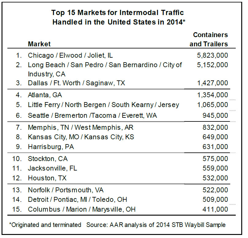 Top-15-Intermodal-Markets-in-US-Table