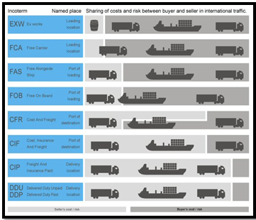 What are Incoterms? Here's what you should know!