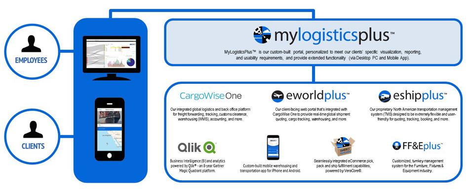 LP-Technology-Solutions-Diagram