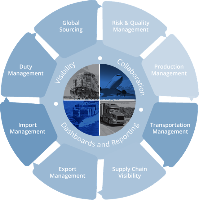 Global Trade Compliance Wheel