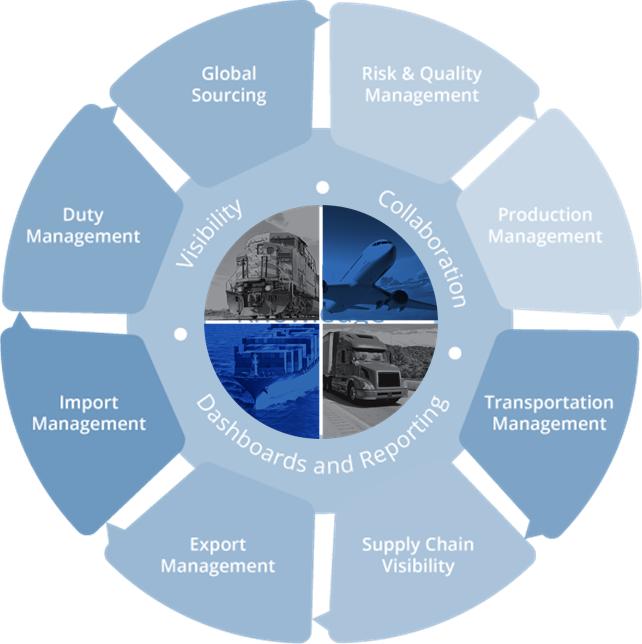 Global Trade Compliance Wheel
