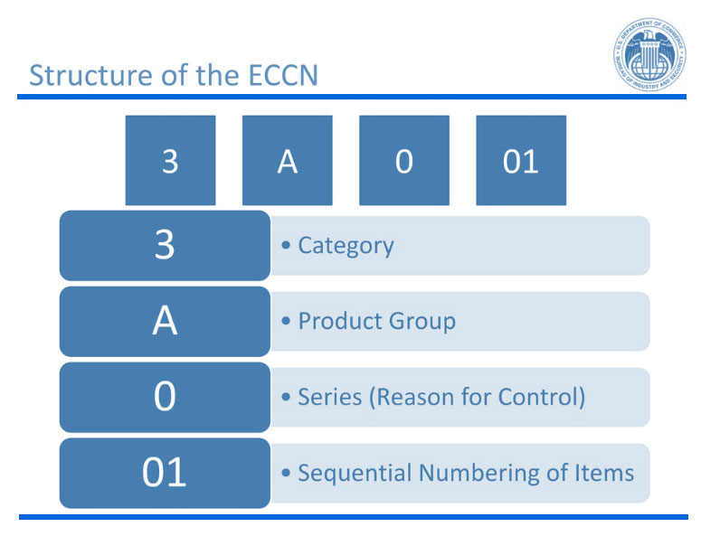 Structure-of-the-ECCN