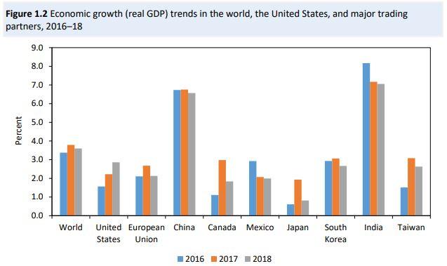 U.S. global trade