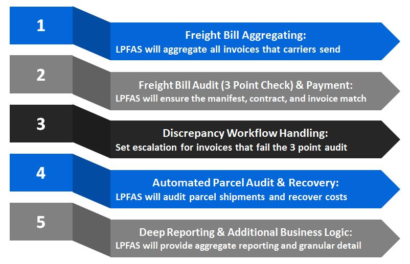 LPFAS-5-arrows-image