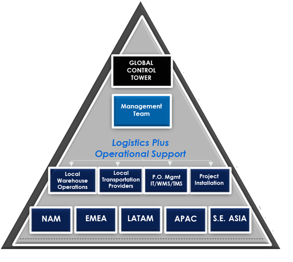 Global Supply Chain Control Tower Pyramid